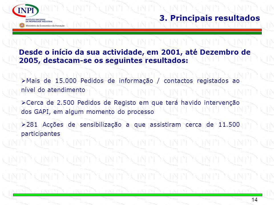 14 MINISTÉRIO DA ECONOMIA E DA INOVAÇÃO 3. Principais resultados Mais de 15.000 Pedidos de informação / contactos registados ao nível do atendimento C