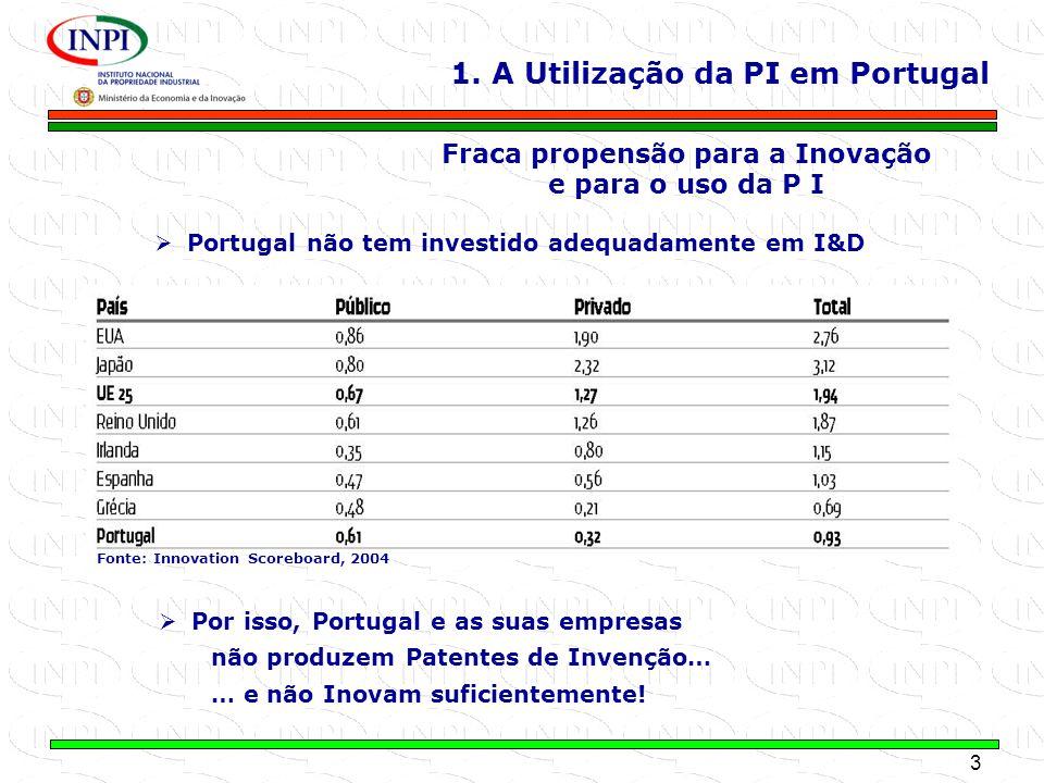 3 MINISTÉRIO DA ECONOMIA E DA INOVAÇÃO Fraca propensão para a Inovação e para o uso da P I Portugal não tem investido adequadamente em I&D Por isso, P