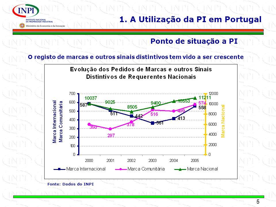 5 MINISTÉRIO DA ECONOMIA E DA INOVAÇÃO 1. A Utilização da PI em Portugal Ponto de situação a PI O registo de marcas e outros sinais distintivos tem vi