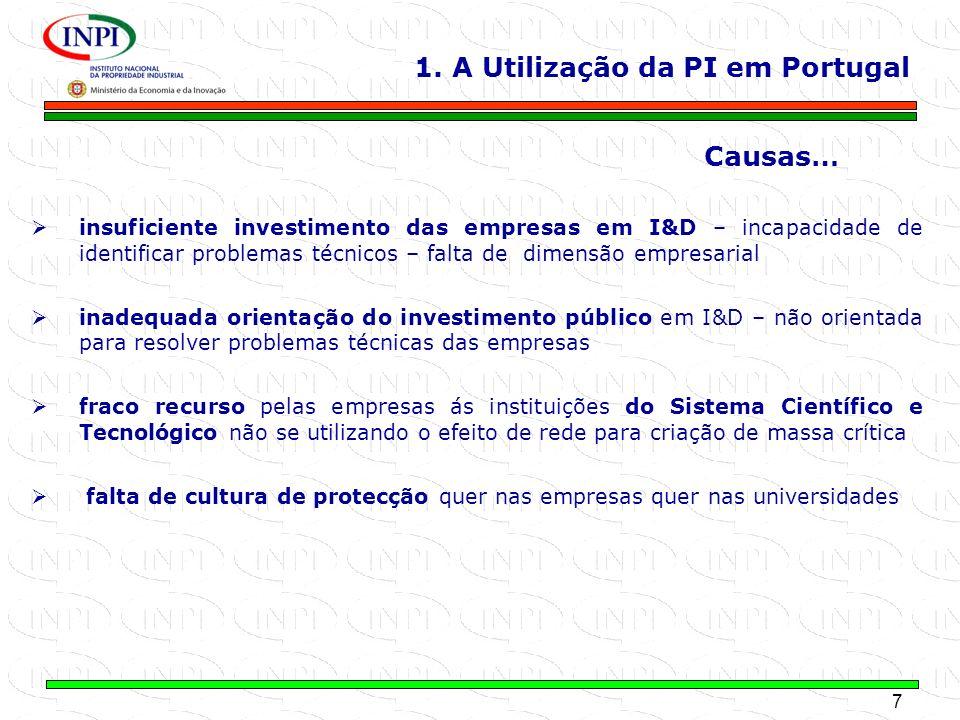 7 MINISTÉRIO DA ECONOMIA E DA INOVAÇÃO 1. A Utilização da PI em Portugal Causas… insuficiente investimento das empresas em I&D – incapacidade de ident