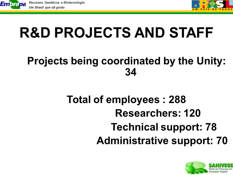 Recursos Genéticos e Biotecnologia Um Brasil que dá gosto R&D PROJECTS AND STAFF Projects being coordinated by the Unity: 34 Total of employees : 288 Researchers: 120 Technical support: 78 Administrative support: 70