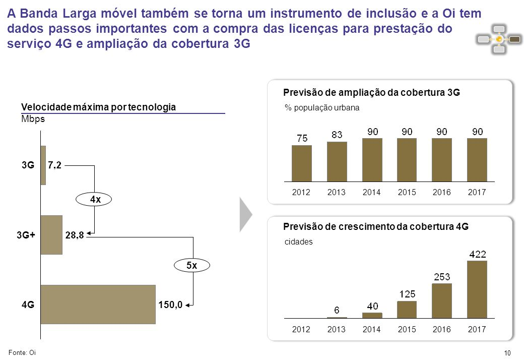 A Oi forneceu ao exército brasileiro 67 estações com banda larga, para o controle de fronteiras e proteção da floresta. 9 Fonte: Oi Projeto Fronteiras