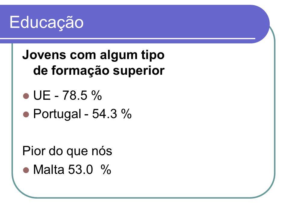 Jovens com algum tipo de formação superior UE - 78.5 % Portugal - 54.3 % Pior do que nós Malta 53.0 % Educação