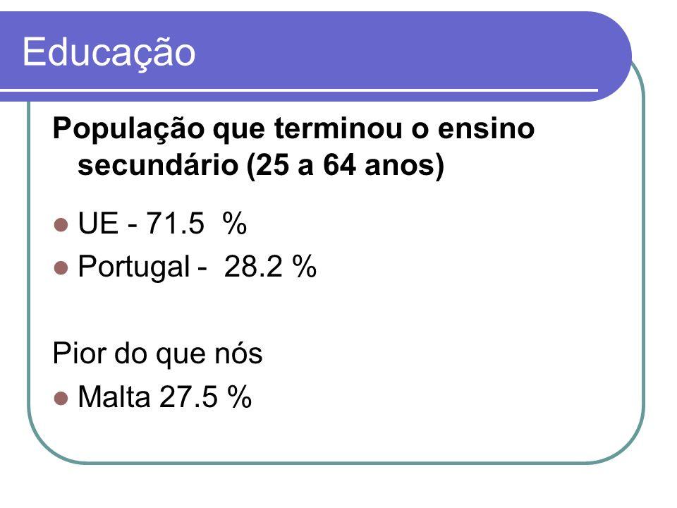 População que terminou o ensino secundário (25 a 64 anos) UE - 71.5 % Portugal - 28.2 % Pior do que nós Malta 27.5 % Educação