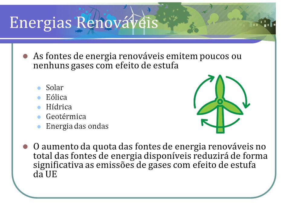 Energias Renováveis As fontes de energia renováveis emitem poucos ou nenhuns gases com efeito de estufa Solar Eólica Hídrica Geotérmica Energia das on