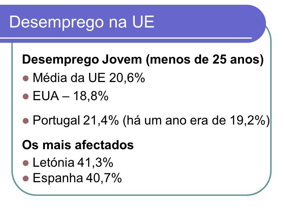 Desemprego Jovem (menos de 25 anos) Média da UE 20,6% EUA – 18,8% Portugal 21,4% (há um ano era de 19,2%) Os mais afectados Letónia 41,3% Espanha 40,7