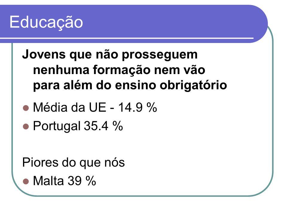 Jovens que não prosseguem nenhuma formação nem vão para além do ensino obrigatório Média da UE - 14.9 % Portugal 35.4 % Piores do que nós Malta 39 % E