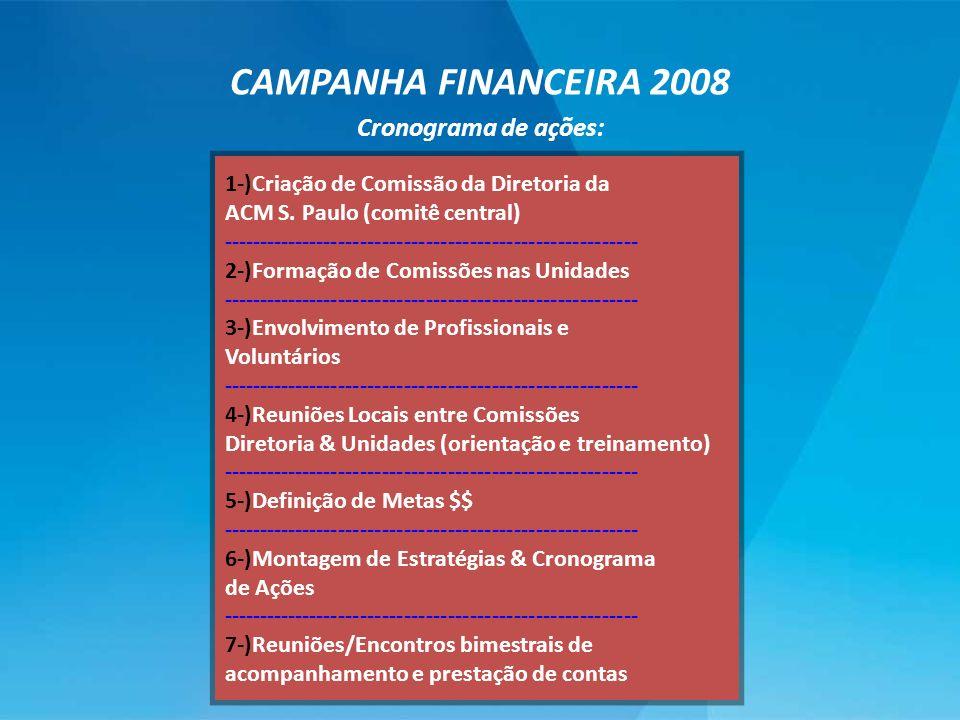 1-)Criação de Comissão da Diretoria da ACM S. Paulo (comitê central) --------------------------------------------------------- 2-)Formação de Comissõe
