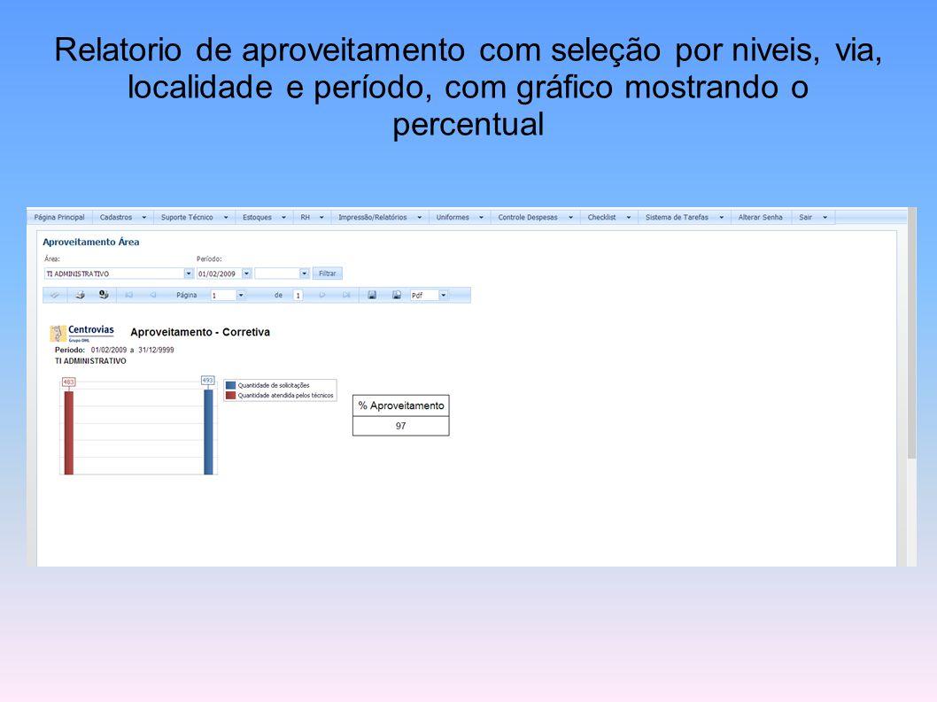 Relatorio de aproveitamento com seleção por niveis, via, localidade e período, com gráfico mostrando o percentual