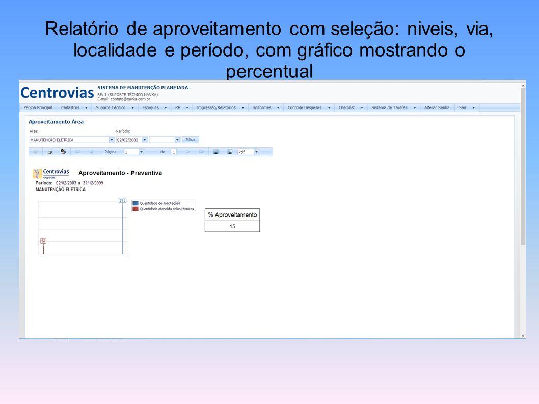 Relatório de aproveitamento com seleção: niveis, via, localidade e período, com gráfico mostrando o percentual