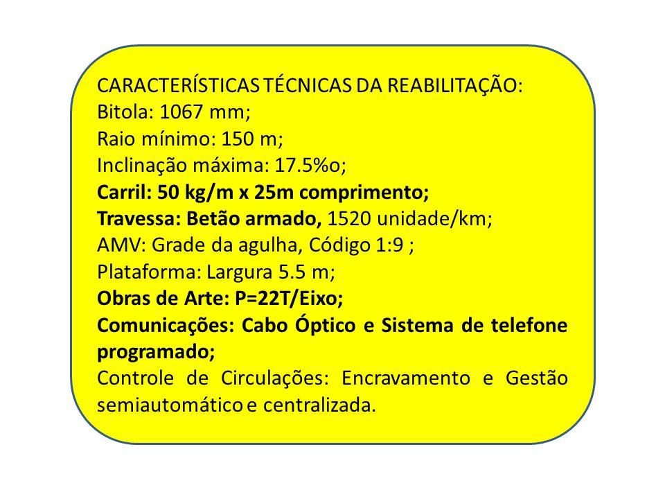 CARACTERÍSTICAS TÉCNICAS DA REABILITAÇÃO: Bitola: 1067 mm; Raio mínimo: 150 m; Inclinação máxima: 17.5%o; Carril: 50 kg/m x 25m comprimento; Travessa: