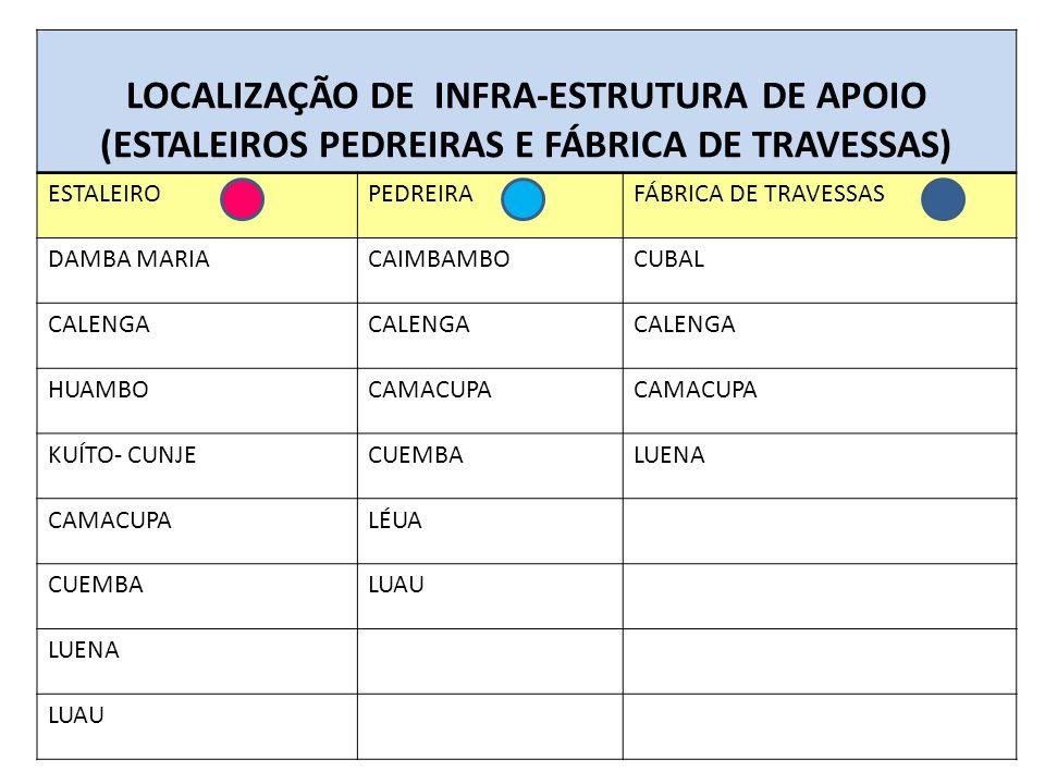 LOCALIZAÇÃO DE INFRA-ESTRUTURA DE APOIO (ESTALEIROS PEDREIRAS E FÁBRICA DE TRAVESSAS) ESTALEIROPEDREIRAFÁBRICA DE TRAVESSAS DAMBA MARIACAIMBAMBOCUBAL