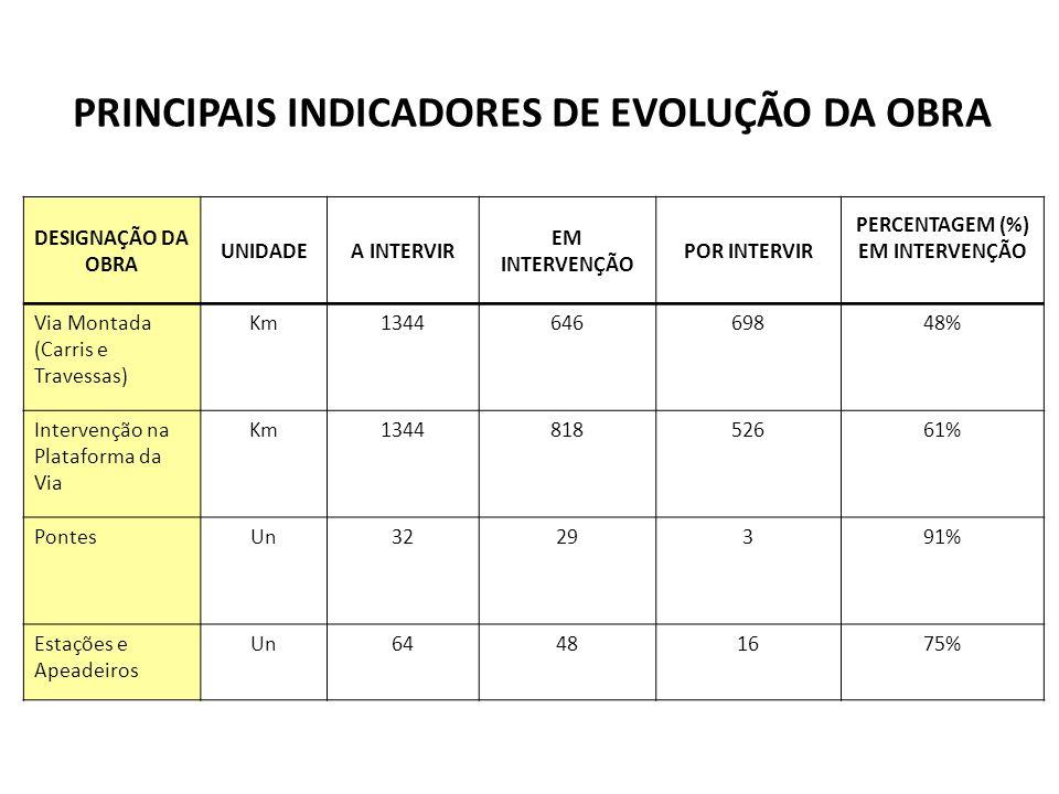 DESIGNAÇÃO DA OBRA UNIDADEA INTERVIR EM INTERVENÇÃO POR INTERVIR PERCENTAGEM (%) EM INTERVENÇÃO Via Montada (Carris e Travessas) Km134464669848% Inter