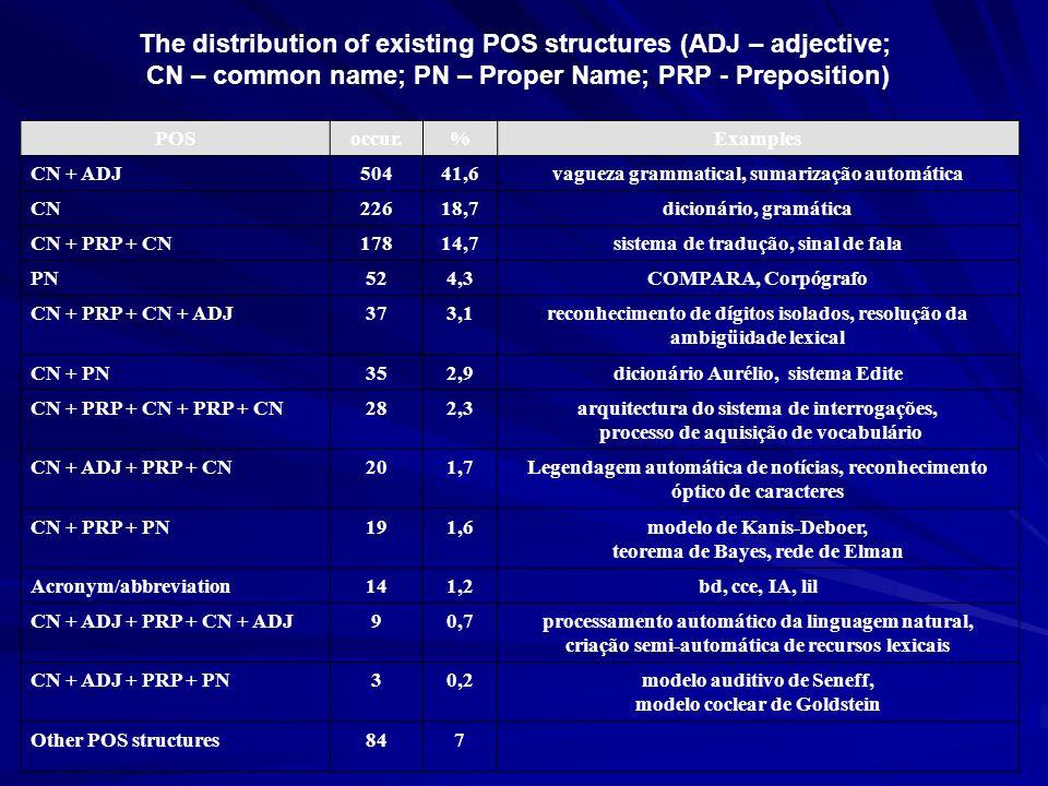 POSoccur.%Examples CN + ADJ50441,6vagueza grammatical, sumarização automática CN22618,7dicionário, gramática CN + PRP + CN17814,7sistema de tradução,