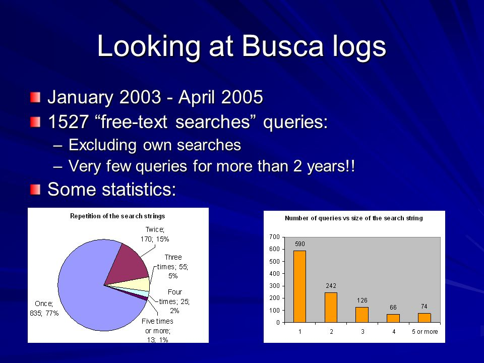Looking at Busca logs January 2003 - April 2005 1527 free-text searches queries: –Excluding own searches –Very few queries for more than 2 years!! Som