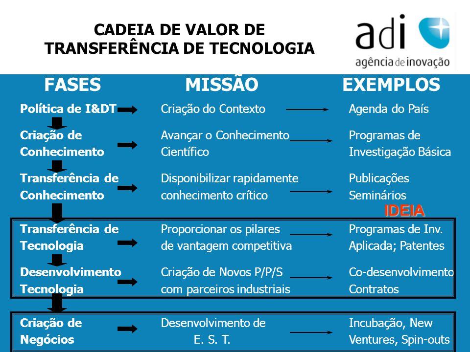 Click to edit Master text styles Second level Third level Fourth level Fifth level 19 FASESMISSÃO EXEMPLOS Política de I&DTCriação do ContextoAgenda d