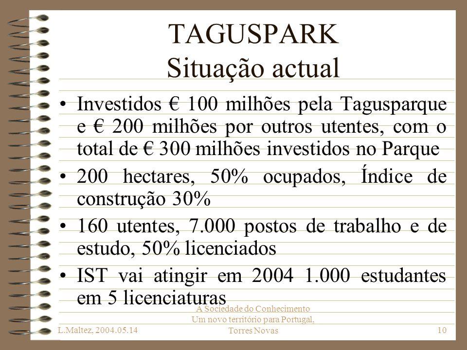 L.Maltez, 2004.05.14 A Sociedade do Conhecimento Um novo território para Portugal, Torres Novas10 TAGUSPARK Situação actual Investidos 100 milhões pel