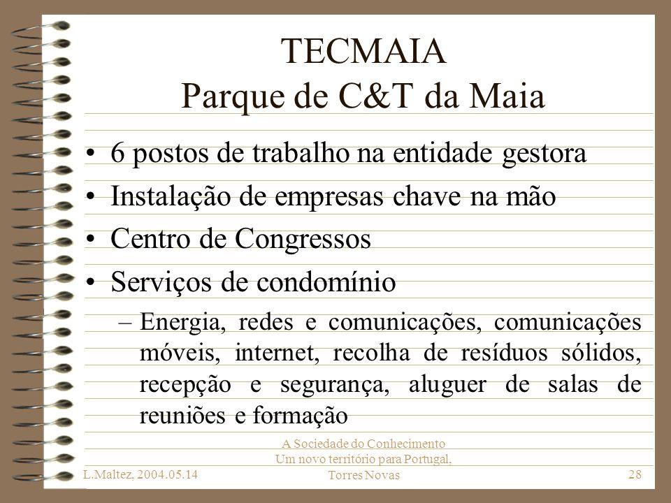 L.Maltez, 2004.05.14 A Sociedade do Conhecimento Um novo território para Portugal, Torres Novas28 TECMAIA Parque de C&T da Maia 6 postos de trabalho n