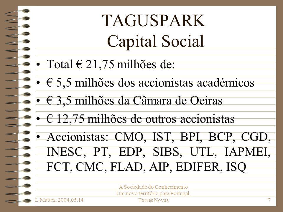 L.Maltez, 2004.05.14 A Sociedade do Conhecimento Um novo território para Portugal, Torres Novas7 TAGUSPARK Capital Social Total 21,75 milhões de: 5,5
