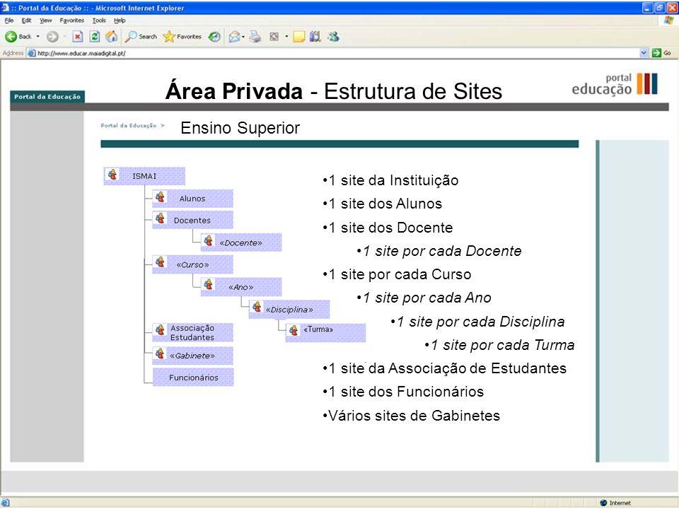 Área Privada - Estrutura de Sites 1 site da Instituição 1 site dos Alunos 1 site dos Docente 1 site por cada Docente 1 site por cada Curso 1 site por