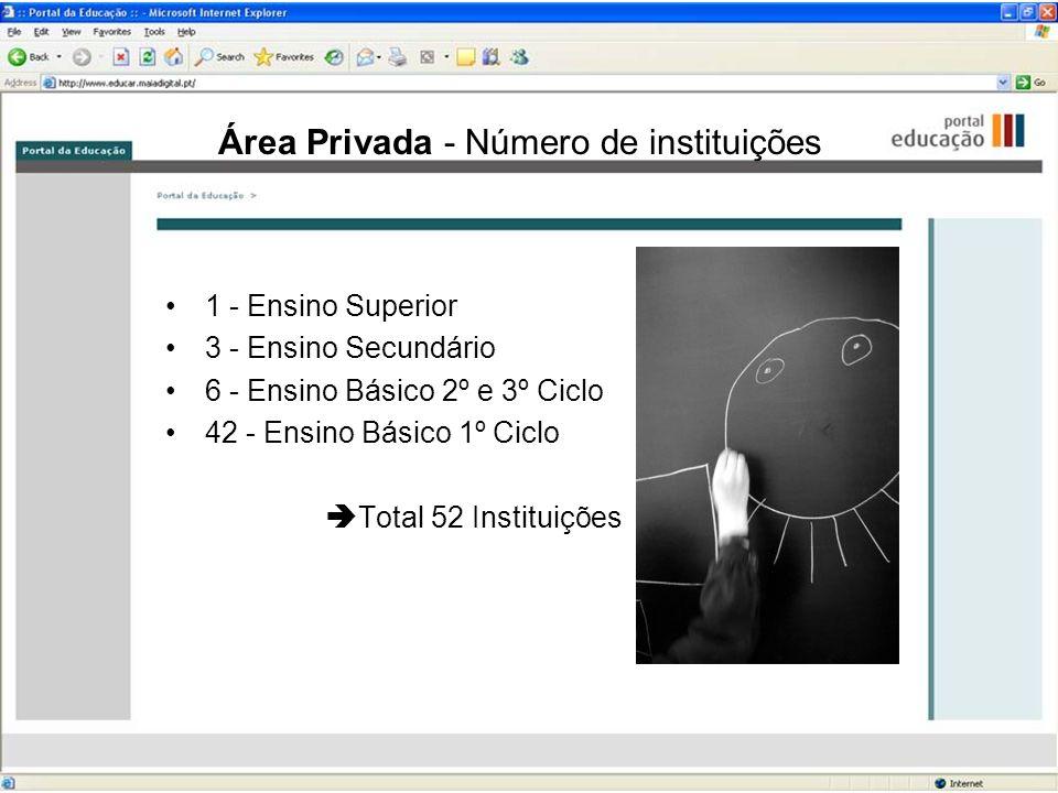Área Privada - Número de instituições 1 - Ensino Superior 3 - Ensino Secundário 6 - Ensino Básico 2º e 3º Ciclo 42 - Ensino Básico 1º Ciclo Total 52 I