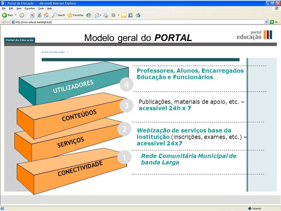 Modelo geral do PORTAL UTILIZADORES Professores, Alunos, Encarregados Educação e Funcionários Publicações, materiais de apoio, etc. – acessível 24h x