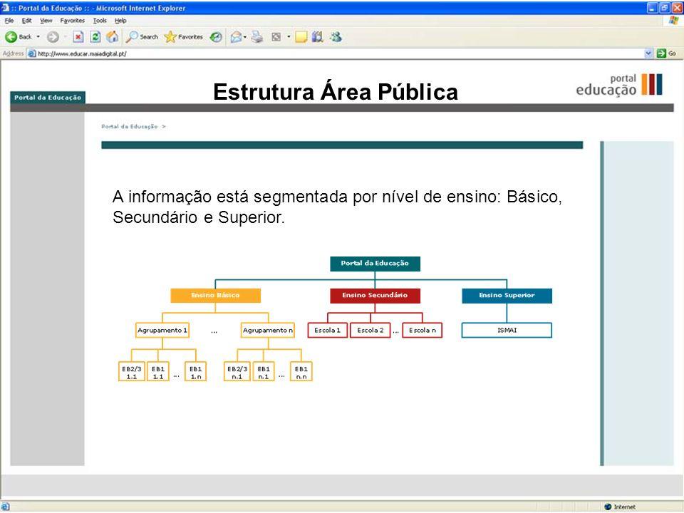 Estrutura Área Pública A informação está segmentada por nível de ensino: Básico, Secundário e Superior.