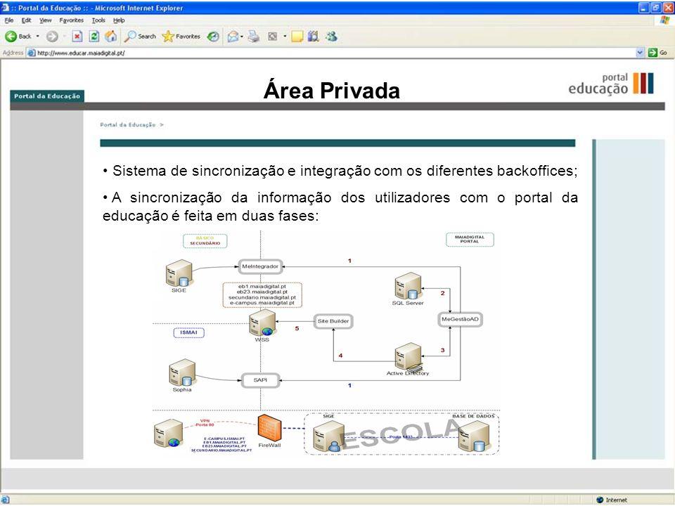 Área Privada Sistema de sincronização e integração com os diferentes backoffices; A sincronização da informação dos utilizadores com o portal da educa