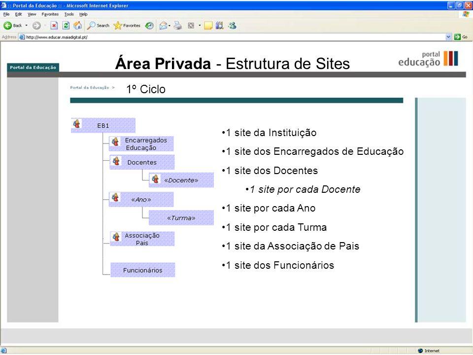 Área Privada - Estrutura de Sites 1 site da Instituição 1 site dos Encarregados de Educação 1 site dos Docentes 1 site por cada Docente 1 site por cad