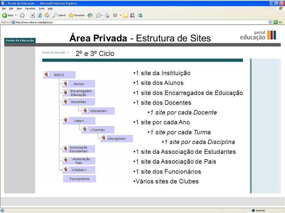 Área Privada - Estrutura de Sites 1 site da Instituição 1 site dos Alunos 1 site dos Encarregados de Educação 1 site dos Docentes 1 site por cada Doce