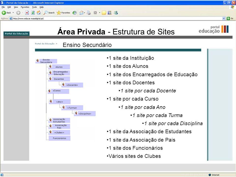 Área Privada - Estrutura de Sites Ensino Secundário 1 site da Instituição 1 site dos Alunos 1 site dos Encarregados de Educação 1 site dos Docentes 1