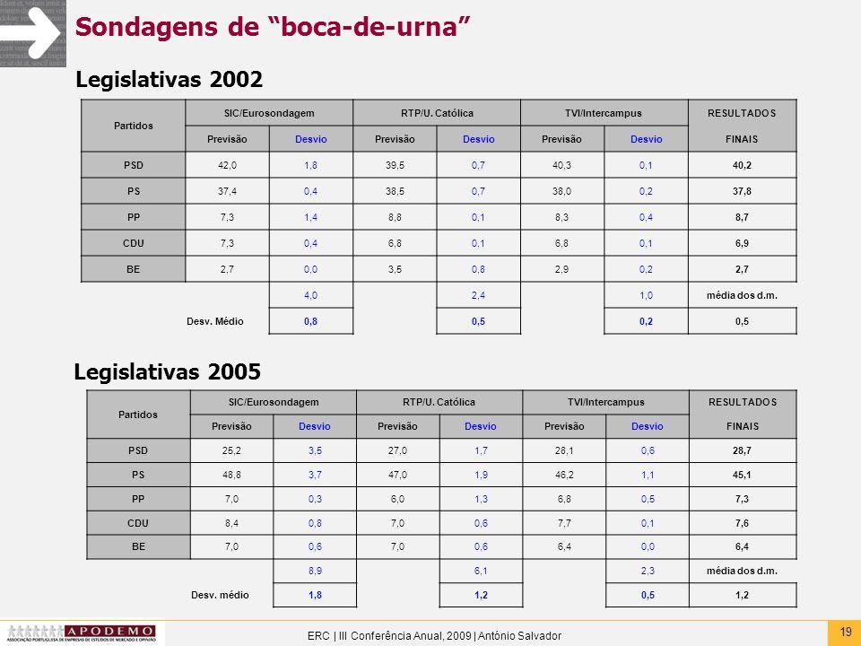 19 ERC | III Conferência Anual, 2009 | António Salvador Sondagens de boca-de-urna Partidos SIC/EurosondagemRTP/U. CatólicaTVI/IntercampusRESULTADOS Pr