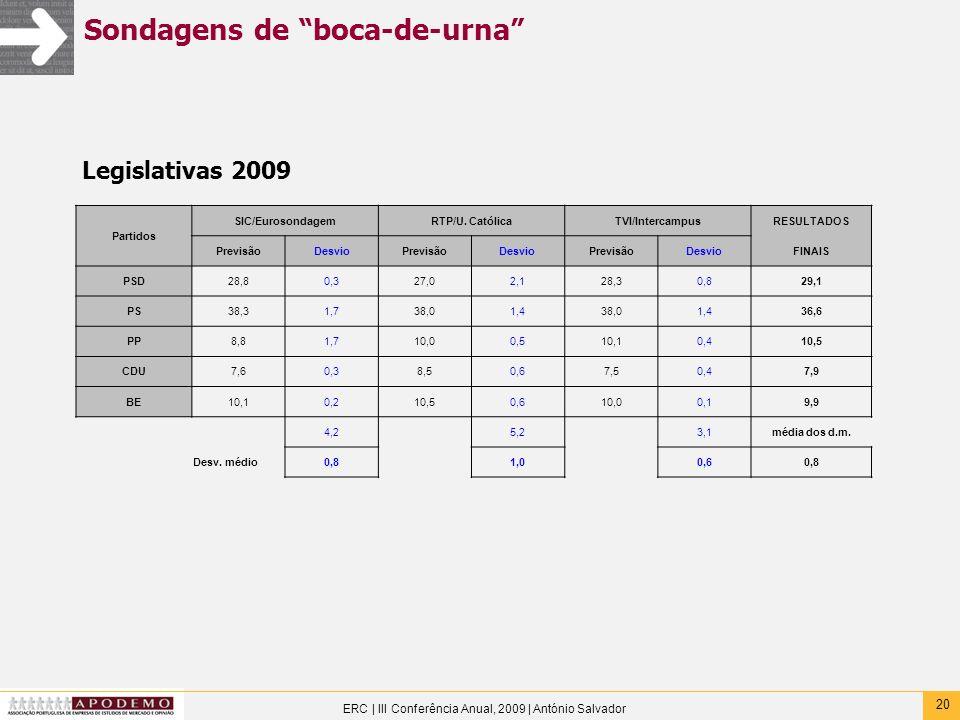 20 ERC | III Conferência Anual, 2009 | António Salvador Sondagens de boca-de-urna Partidos SIC/EurosondagemRTP/U. CatólicaTVI/IntercampusRESULTADOS Pr