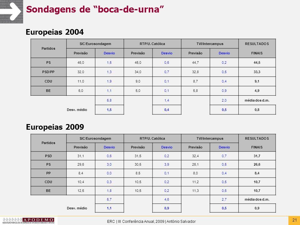 21 ERC | III Conferência Anual, 2009 | António Salvador Sondagens de boca-de-urna Europeias 2004 Partidos SIC/EurosondagemRTP/U. CatólicaTVI/Intercamp