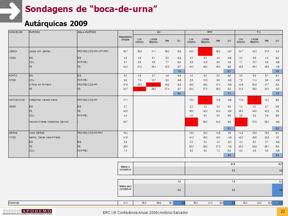 22 ERC | III Conferência Anual, 2009 | António Salvador Sondagens de boca-de-urna Autárquicas 2009 CONCELHOPARTIDOSIGLA PARTIDO Resultados oficiais SI