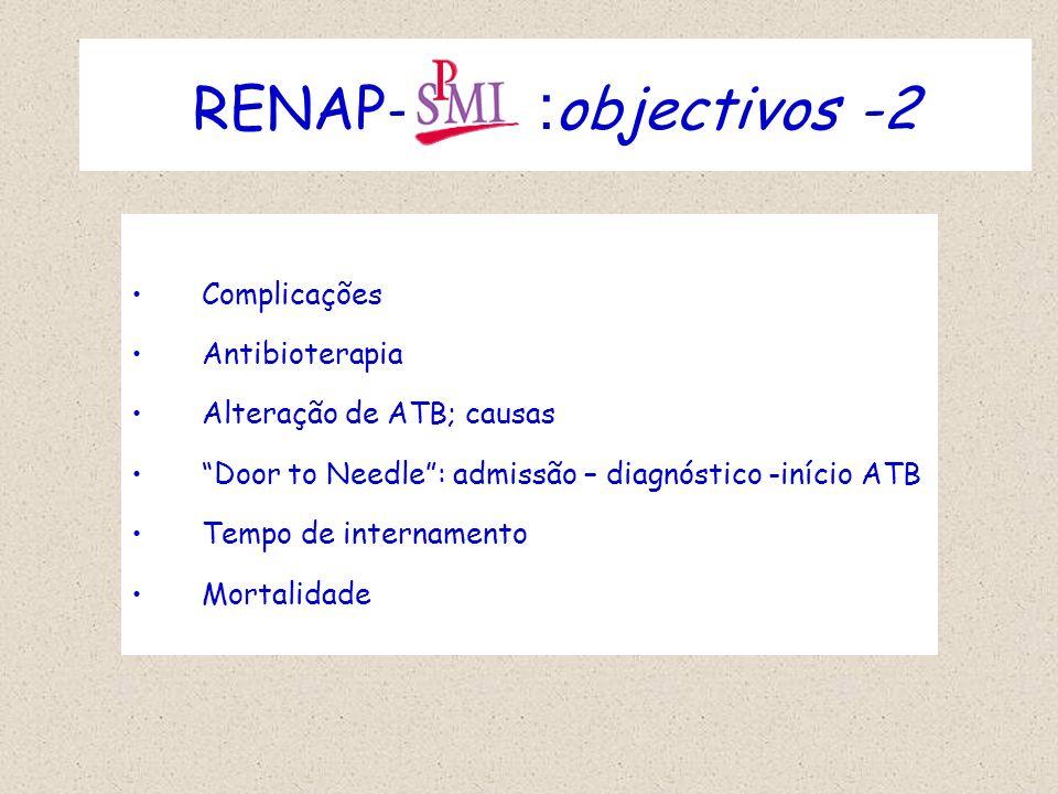Complicações Antibioterapia Alteração de ATB; causas Door to Needle: admissão – diagnóstico -início ATB Tempo de internamento Mortalidade RENAP- : obj