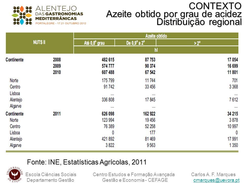Fonte: INE, Estatísticas Agrícolas, 2011 Escola Ciências Sociais Centro Estudos e Formação Avançada Carlos A. F. Marques Departamento Gestão Gestão e
