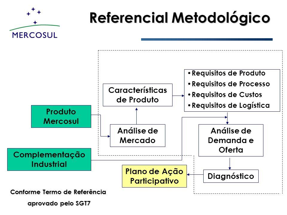 Referencial Metodológico Conforme Termo de Referência aprovado pelo SGT7 aprovado pelo SGT7 Plano de Ação Participativo Produto Mercosul Complementaçã