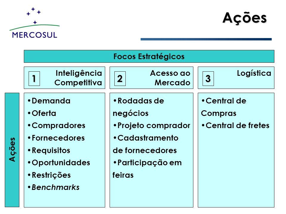 Ações Ações Focos Estratégicos Inteligência Competitiva Acesso ao Mercado Logística Demanda Oferta Compradores Fornecedores Requisitos Oportunidades R