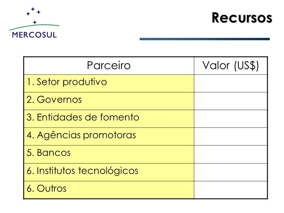 Recursos ParceiroValor (US$) 1. Setor produtivo 2. Governos 3. Entidades de fomento 4. Agências promotoras 5. Bancos 6. Institutos tecnológicos 6. Out