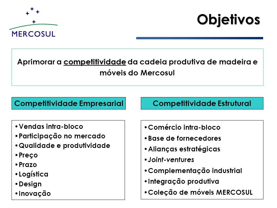 competitividade Aprimorar a competitividade da cadeia produtiva de madeira e móveis do Mercosul Objetivos Competitividade EmpresarialCompetitividade E
