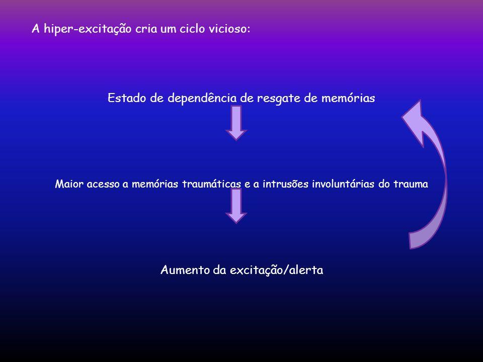A hiper-excitação cria um ciclo vicioso: Estado de dependência de resgate de memórias Maior acesso a memórias traumáticas e a intrusões involuntárias