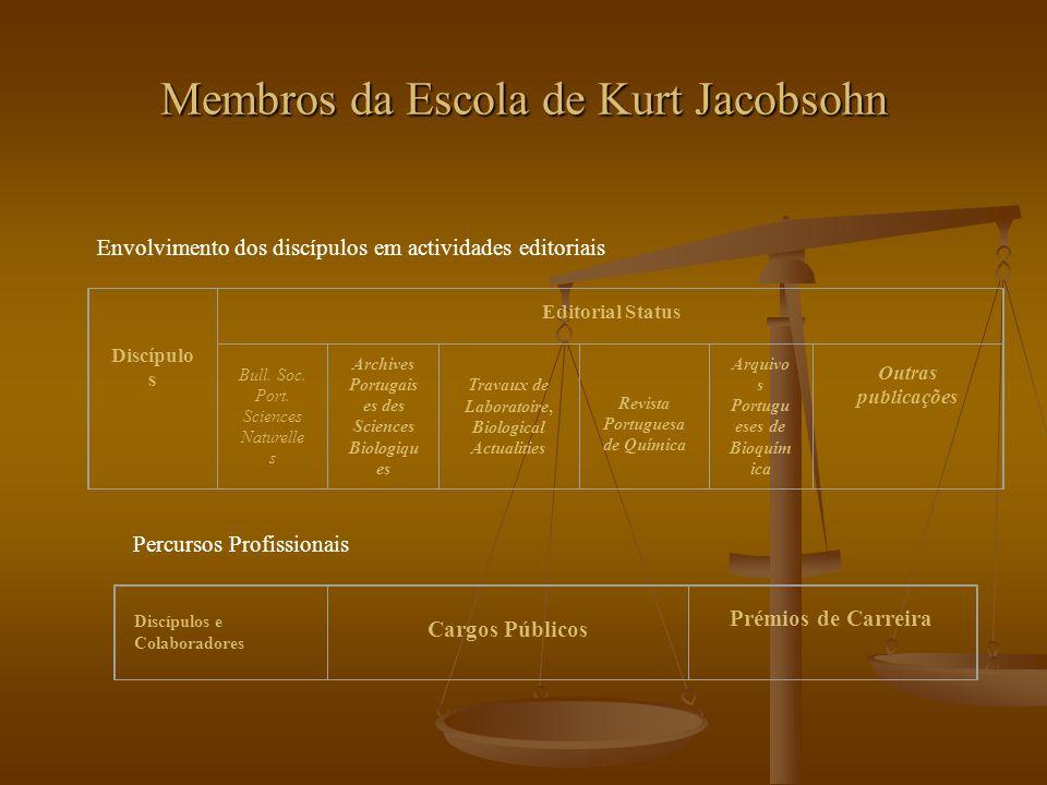 Membros da Escola de Kurt Jacobsohn Envolvimento dos discípulos em actividades editoriais Discípulo s Editorial Status Bull. Soc. Port. Sciences Natur