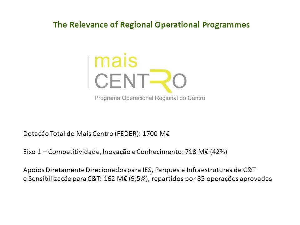 Dotação Total do Mais Centro (FEDER): 1700 M Eixo 1 – Competitividade, Inovação e Conhecimento: 718 M (42%) Apoios Diretamente Direcionados para IES, Parques e Infraestruturas de C&T e Sensibilização para C&T: 162 M (9,5%), repartidos por 85 operações aprovadas The Relevance of Regional Operational Programmes