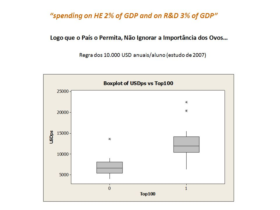 spending on HE 2% of GDP and on R&D 3% of GDP