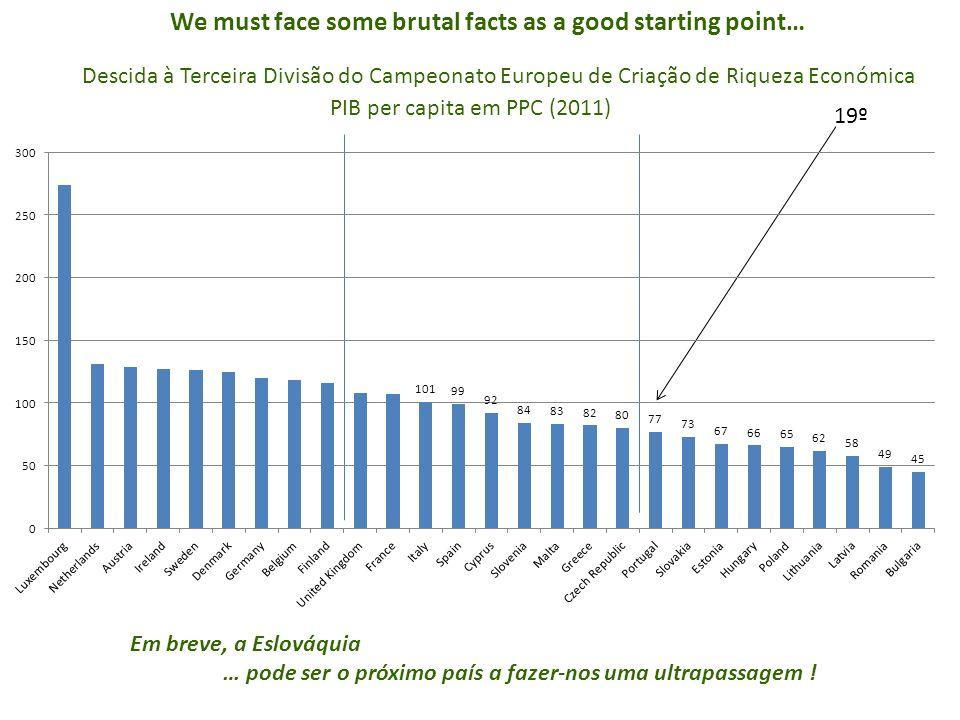 PIB per capita em PPC (2011) 19º Em breve, a Eslováquia … pode ser o próximo país a fazer-nos uma ultrapassagem .