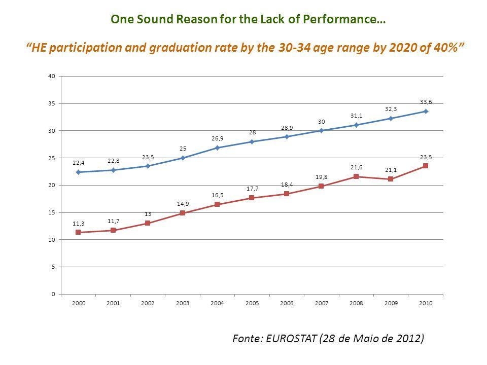 PT PIBpc Relativo versus % População 30-34 Anos com Formação Superior (2010) SL Fonte: EUROSTAT (2 de Junho de 2012) O local onde nos situamos não é de todo imprevisível ou totalmente surpreendente .