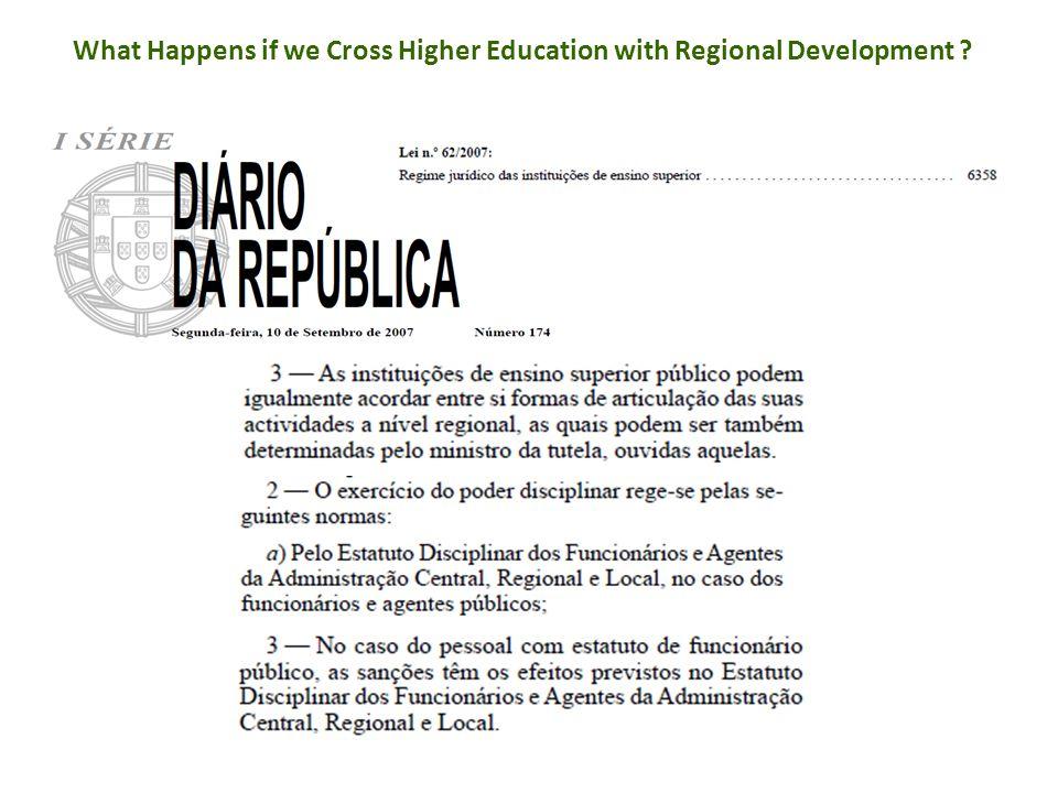 Regional: Regeneration, Agencies and Authorities, Imbalances, HE, Depopulation, Contexts, Labour Market, Needs, Focus, Growth, Business, Decisions