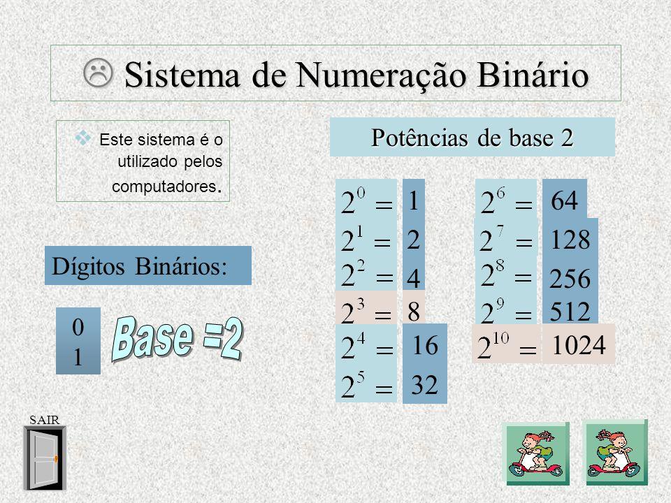 Sistema de Numeração Binário Sistema de Numeração Binário Dígitos Binários: Potências de base 2 0 1 1 Este sistema é o utilizado pelos computadores.