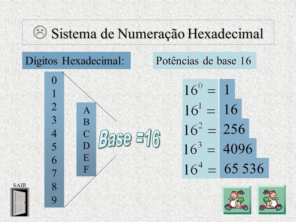 Sistema de Numeração Hexadecimal Sistema de Numeração Hexadecimal Dígitos Hexadecimal: Potências de base 16 0 1 2 3 4 5 6 7 8 9 1 16 256 4096 65 536 A B C D E F SAIR